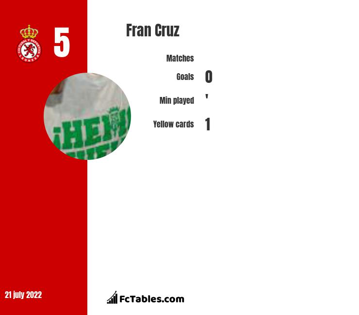 Fran Cruz infographic