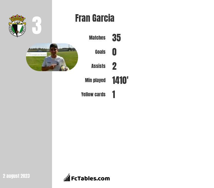 Fran Garcia infographic