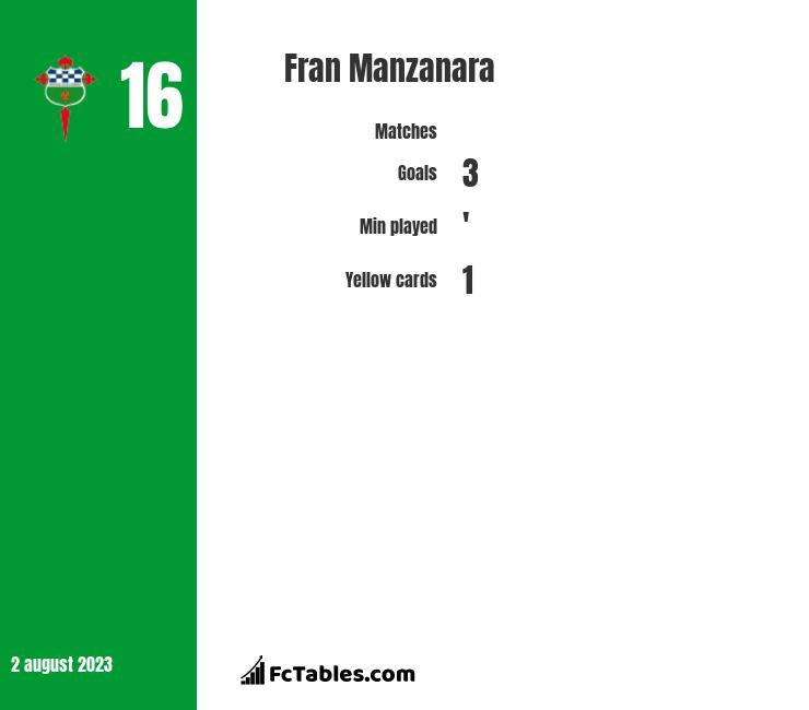 Fran Manzanara infographic