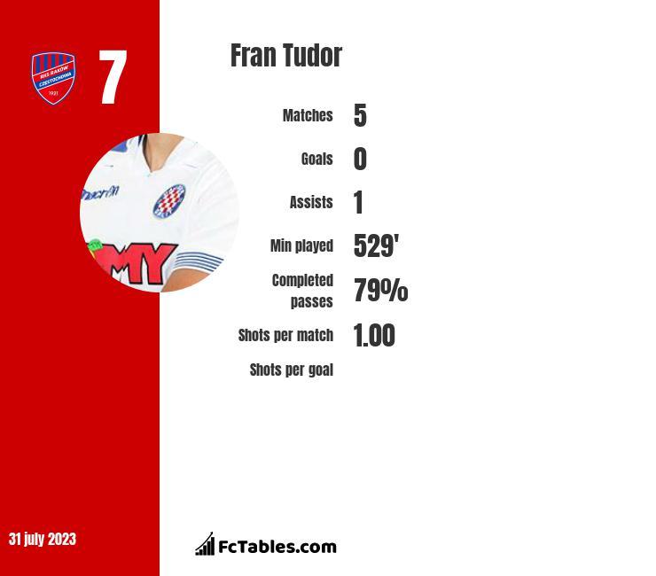 Fran Tudor infographic