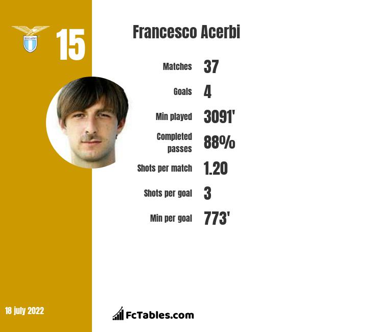 Francesco Acerbi infographic