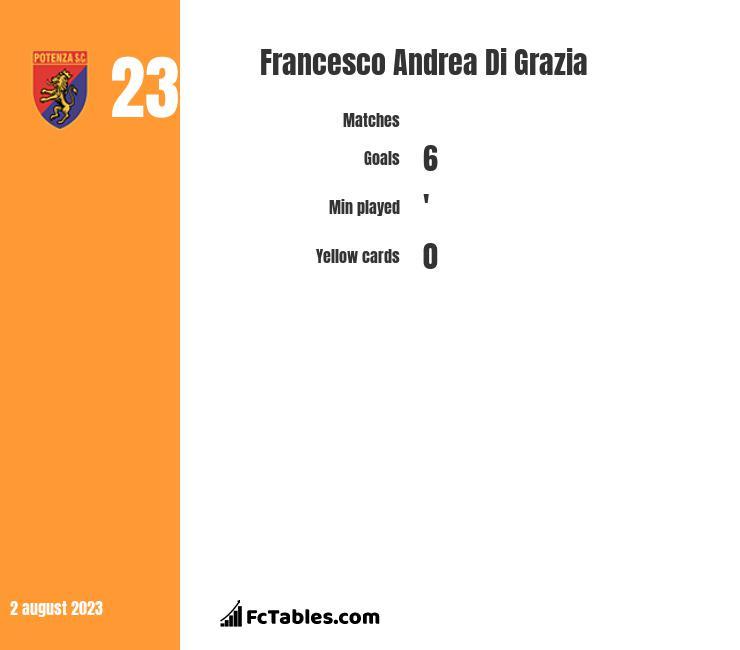 Francesco Andrea Di Grazia stats