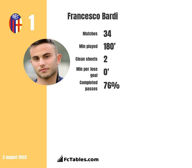 Francesco Bardi infographic