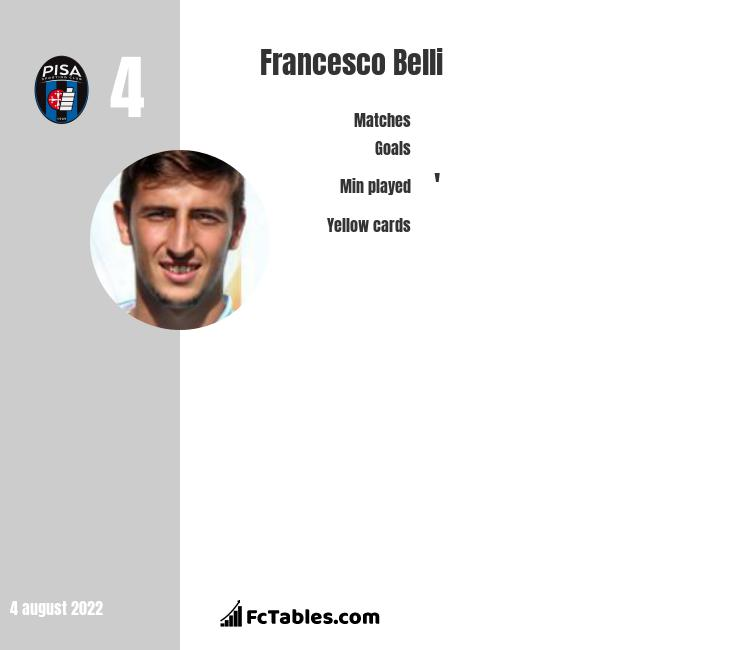 Francesco Belli infographic