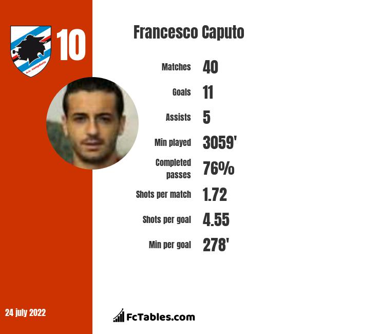 Francesco Caputo infographic statistics for Sassuolo