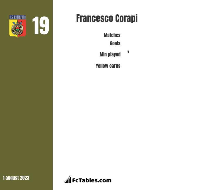 Francesco Corapi infographic