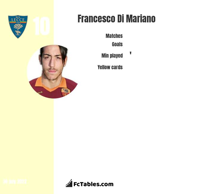 Francesco Di Mariano infographic statistics for Juve Stabia