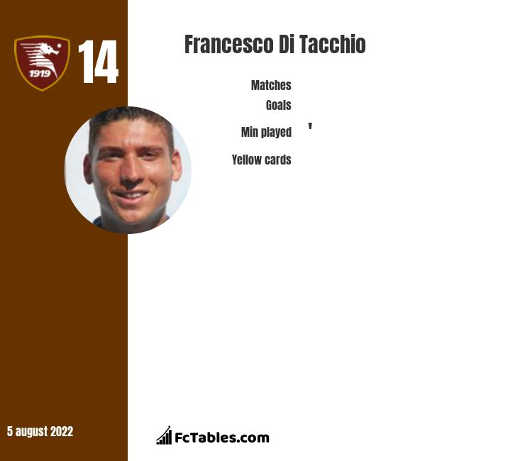 Francesco Di Tacchio infographic statistics for Salernitana