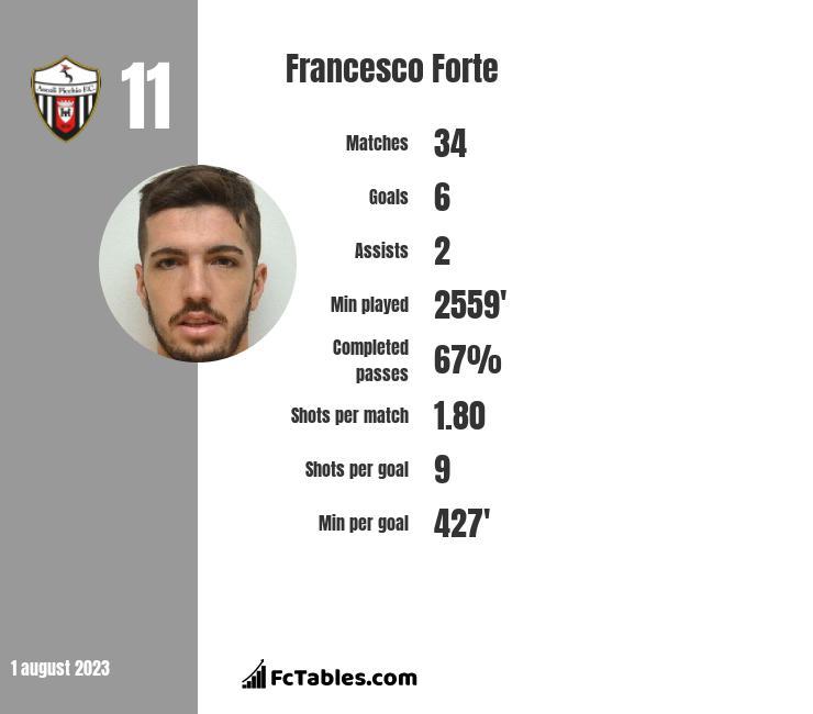 Francesco Forte infographic