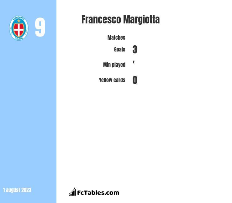 Francesco Margiotta infographic