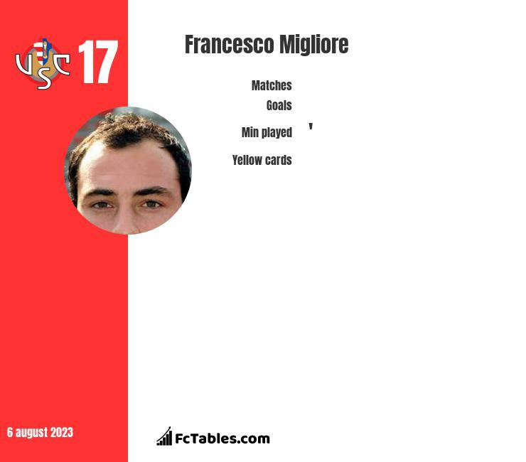 Francesco Migliore infographic