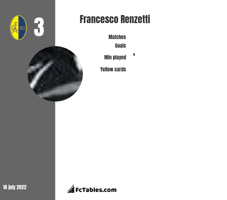 Francesco Renzetti infographic