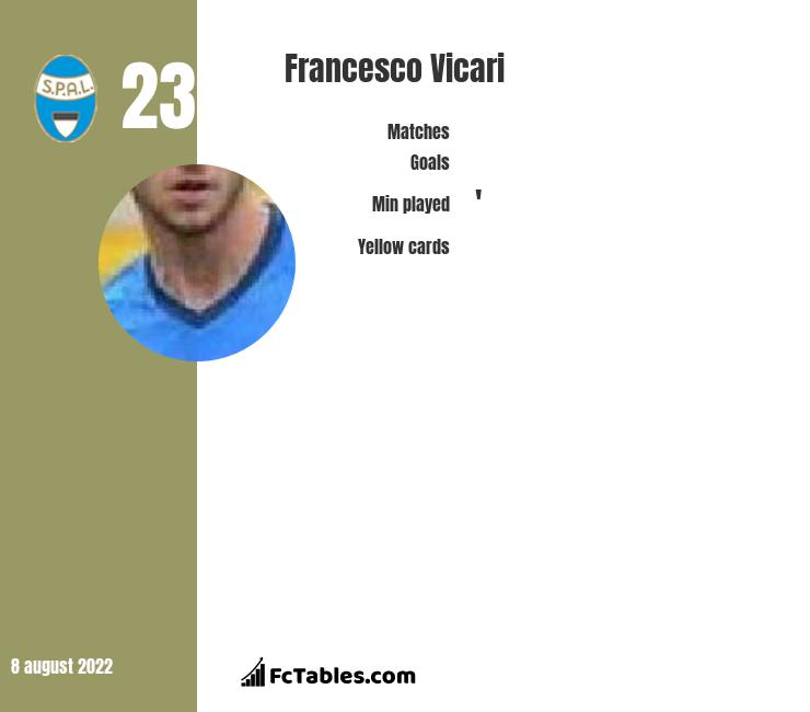 Francesco Vicari infographic