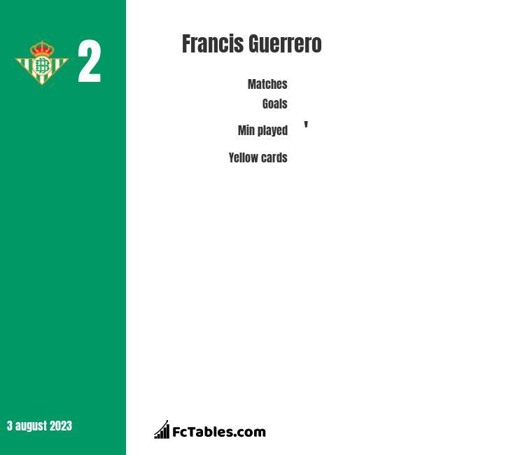 Francis Guerrero infographic