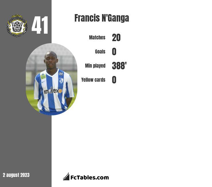 Francis N'Ganga infographic