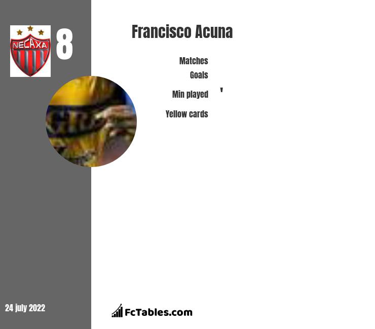 Francisco Acuna infographic
