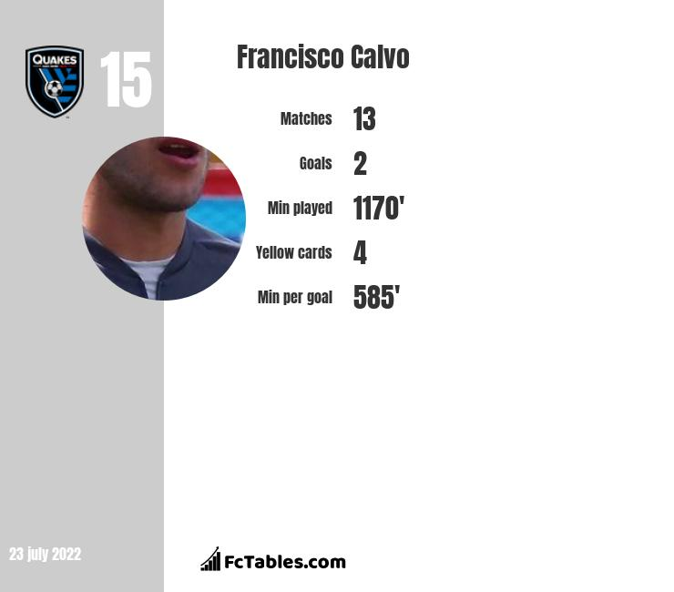 Francisco Calvo infographic