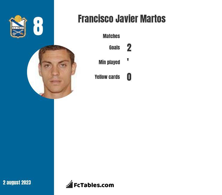 Francisco Javier Martos infographic