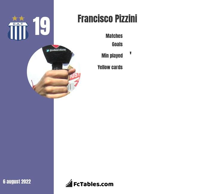 Francisco Pizzini infographic