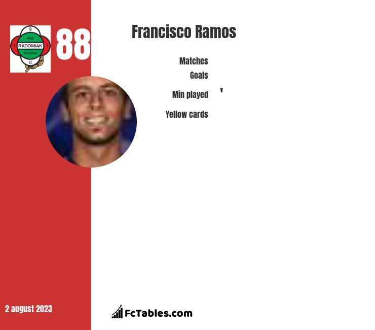 Francisco Ramos infographic