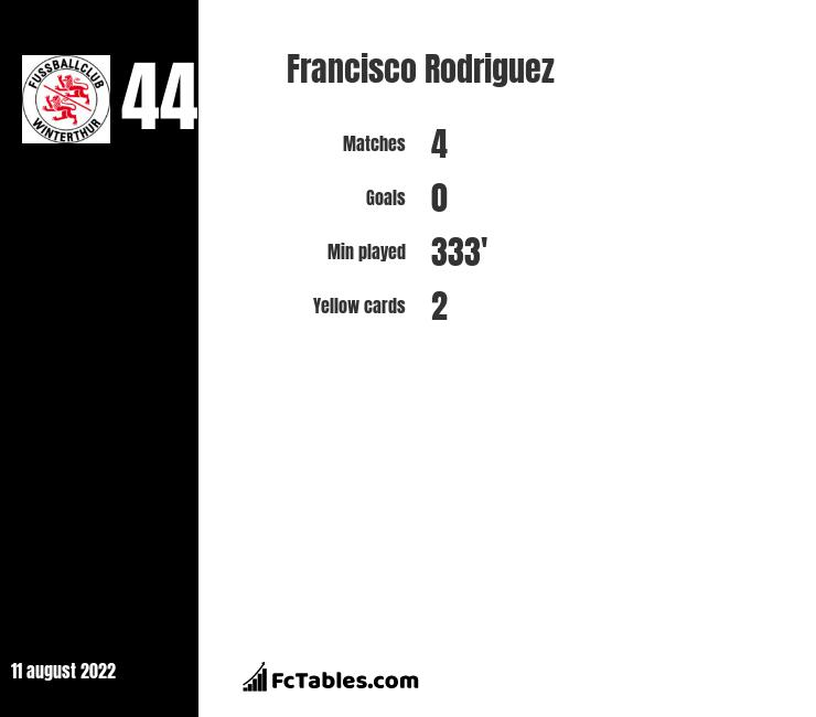 Francisco Rodriguez infographic