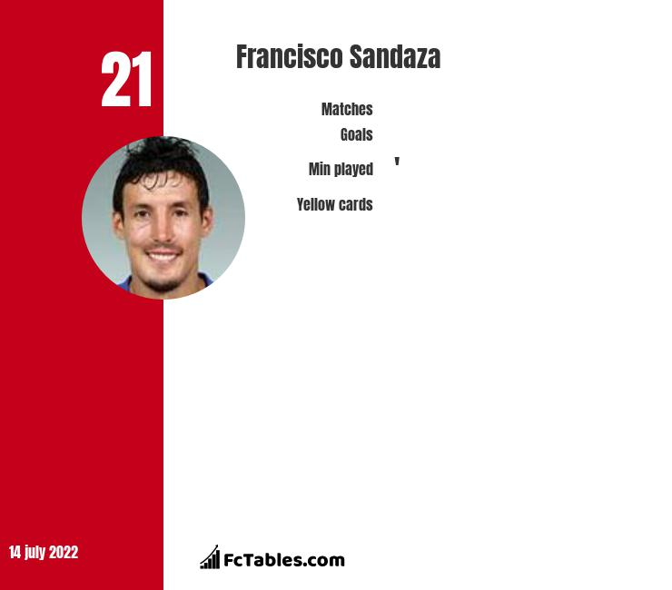Francisco Sandaza infographic