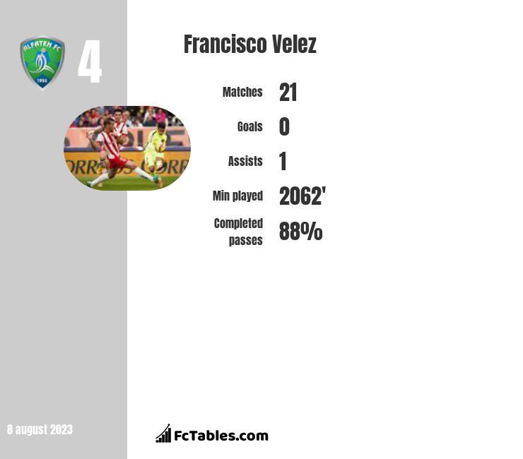 Francisco Velez infographic