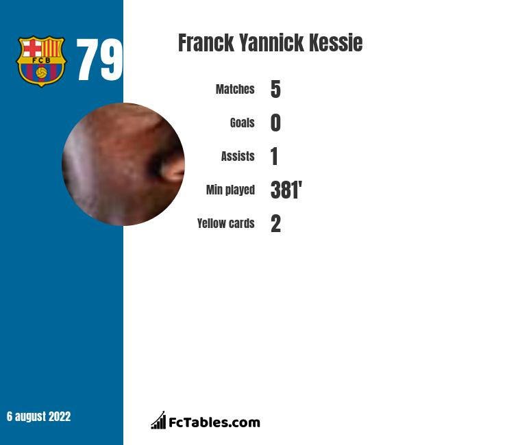 Franck Yannick Kessie infographic statistics for AC Milan