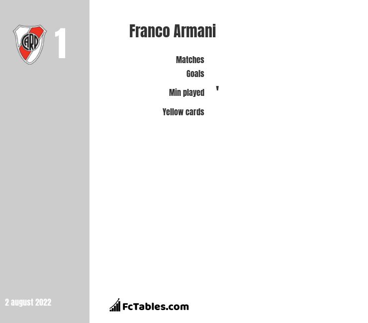 Franco Armani infographic statistics for River Plate