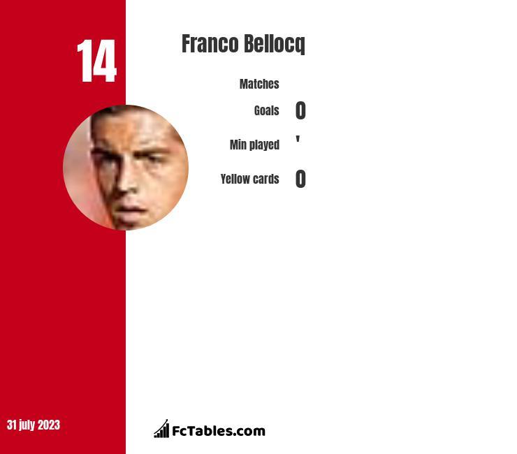 Franco Bellocq infographic