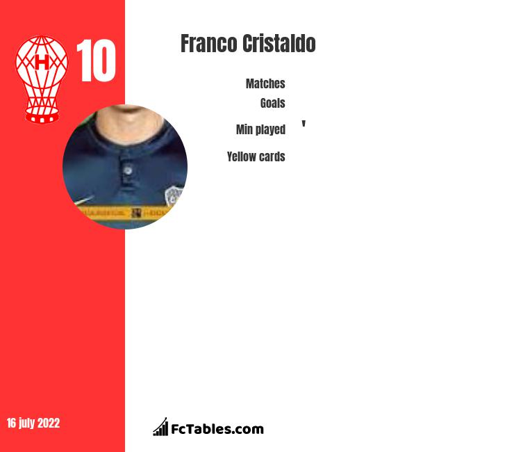 Franco Cristaldo infographic