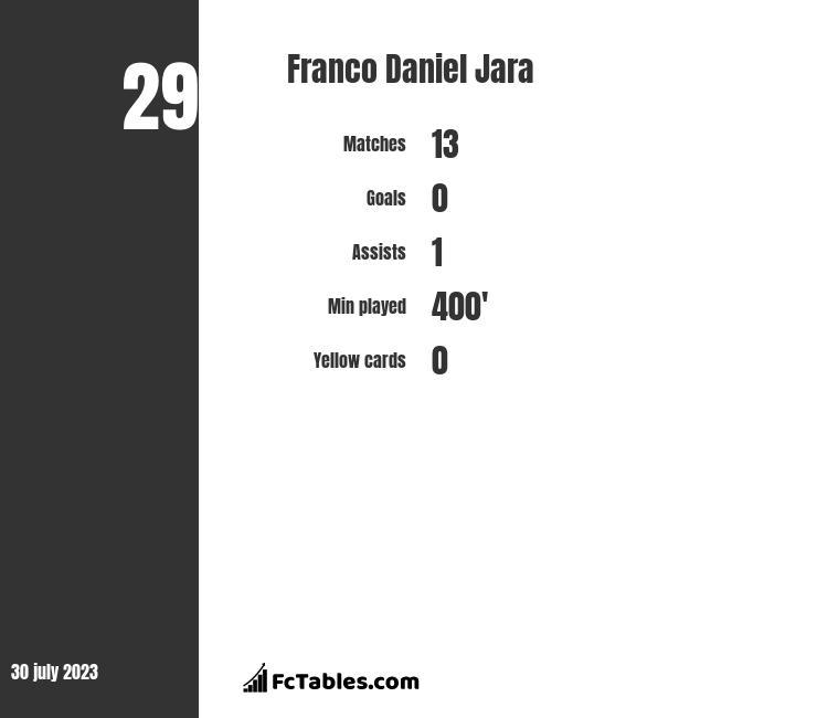 Franco Daniel Jara infographic