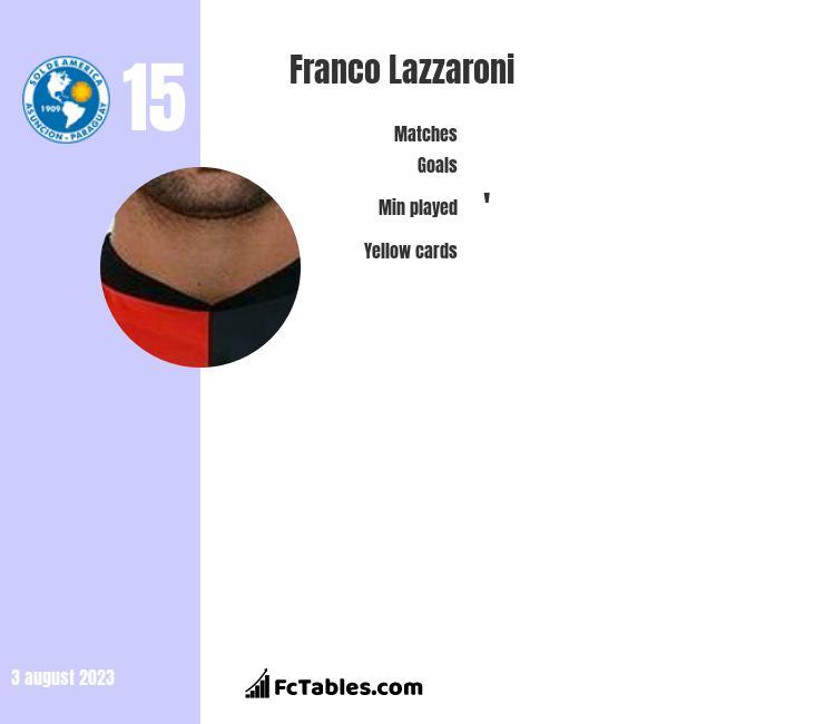 Franco Lazzaroni stats