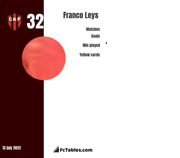 Franco Leys infographic