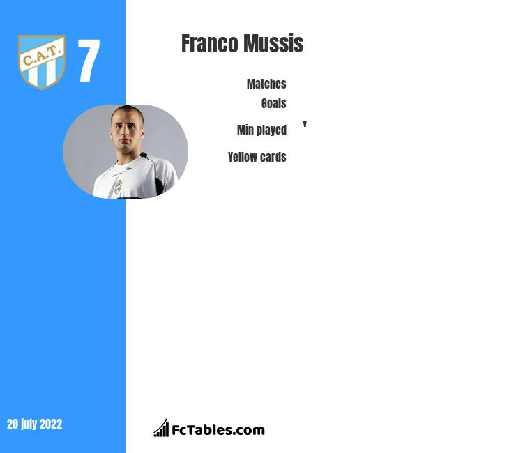 Franco Mussis infographic