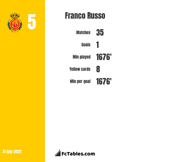 Franco Russo infographic