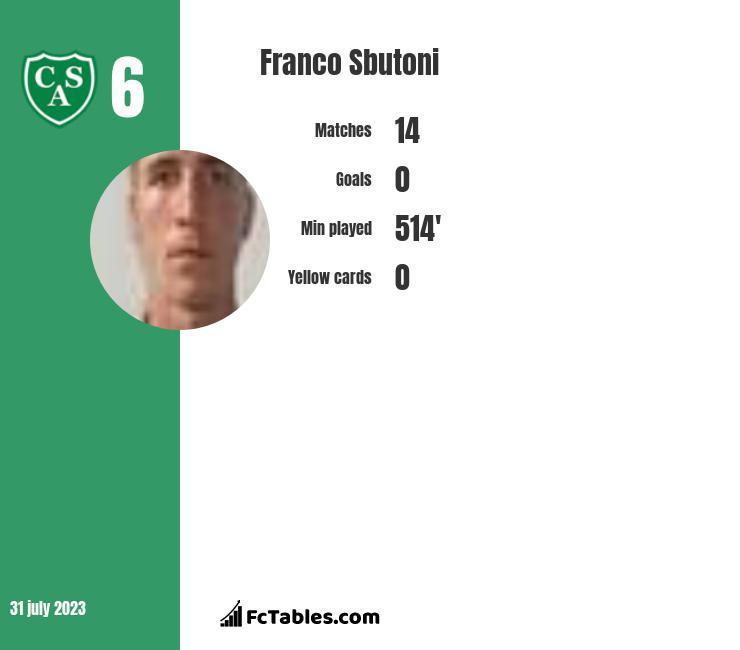 Franco Sbutoni infographic