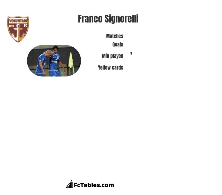 Franco Signorelli infographic statistics for FC Voluntari