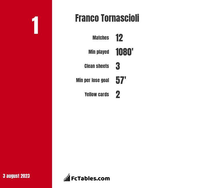 Franco Tornascioli infographic