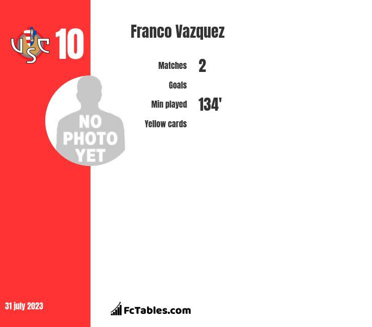 Franco Vazquez infographic