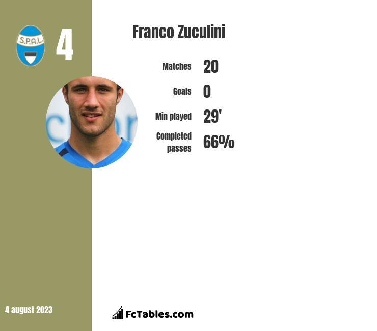 Franco Zuculini infographic