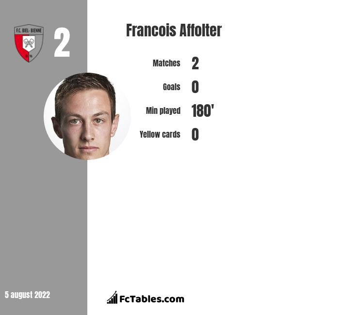 Francois Affolter infographic