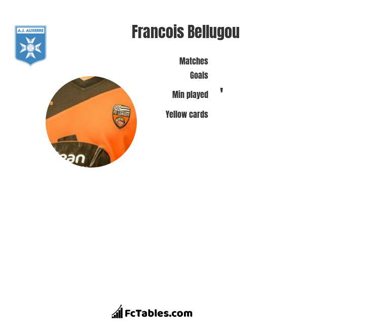 Francois Bellugou infographic