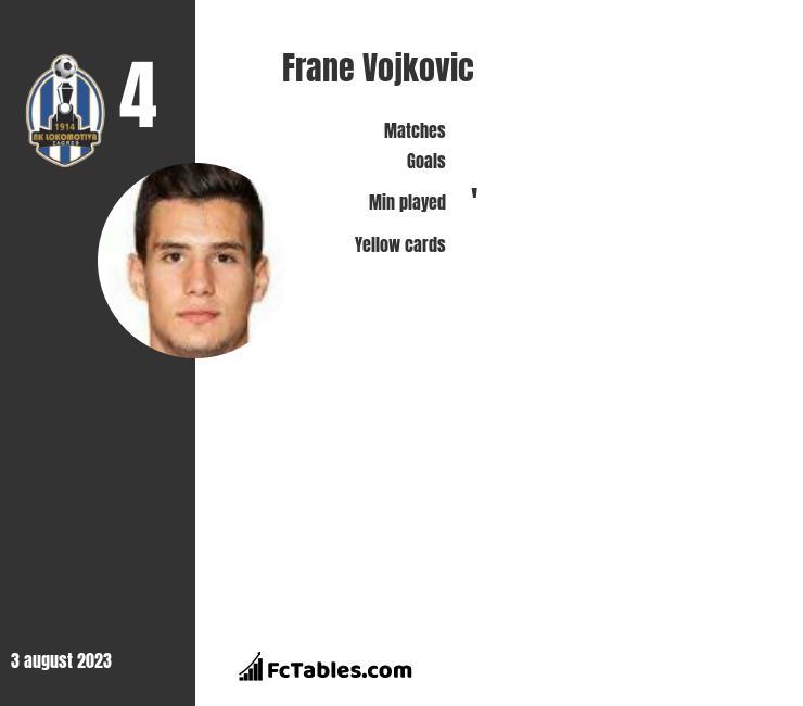 Frane Vojkovic infographic