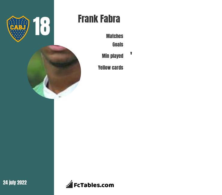Frank Fabra infographic statistics for Boca Juniors