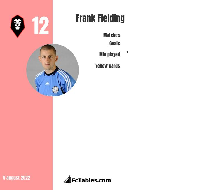Frank Fielding infographic statistics for Millwall