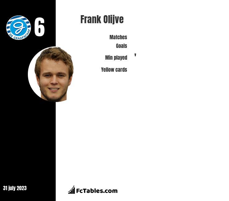 Frank Olijve infographic