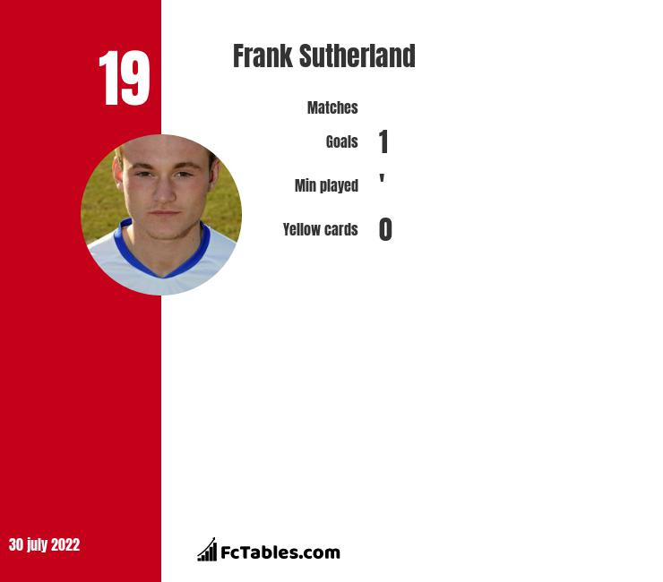 Frank Sutherland infographic