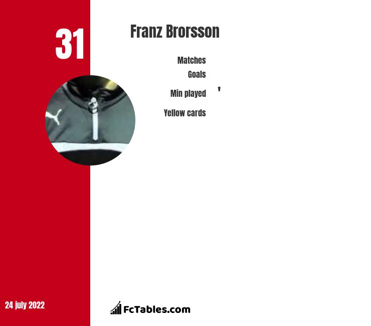 Franz Brorsson infographic