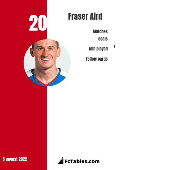Fraser Aird infographic